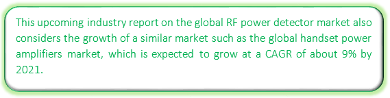 Global RF power detector market worth more than USD 7