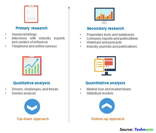 Our Market Research Methodology For The Interior Design Software Market