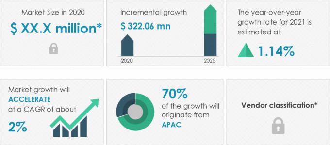 Automotive-Ignition-Coil-Market-Market-Size-2020-2025