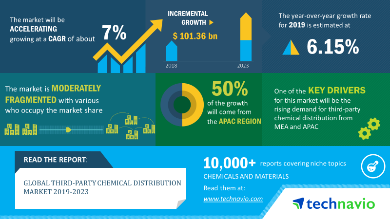 Third-party Chemical Distribution Market Size, Share, Market
