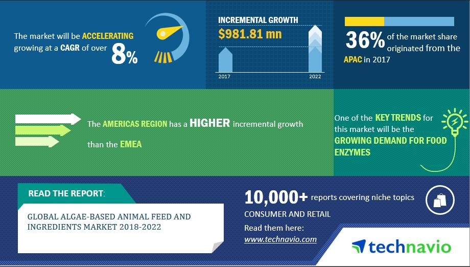 Algae-based Animal Feed and Ingredients Market - Industry