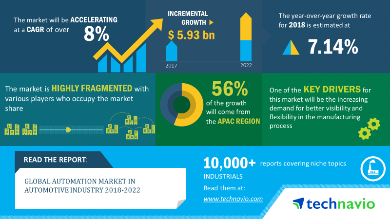 Automation Market In Automotive Industry | Size, Share