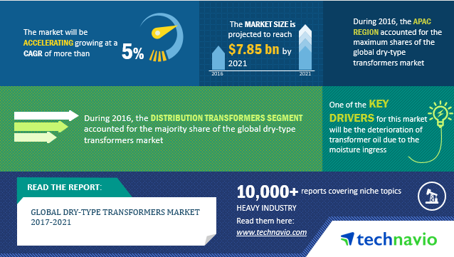 Dry-type transformer market - Industry Trends, Market
