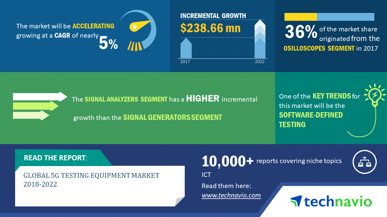 5G Testing Equipment Market - Size, Research Report And Industry ...