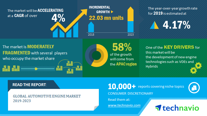 Automotive Engine Market