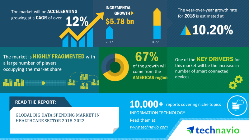 Big Data Spending Market in Healthcare Sector | Size, Share