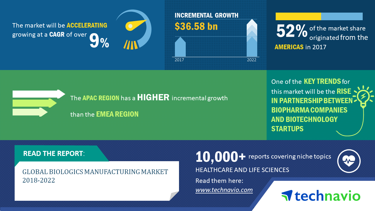 Biologics Manufacturing Market | Size, Share, Growth, Trends