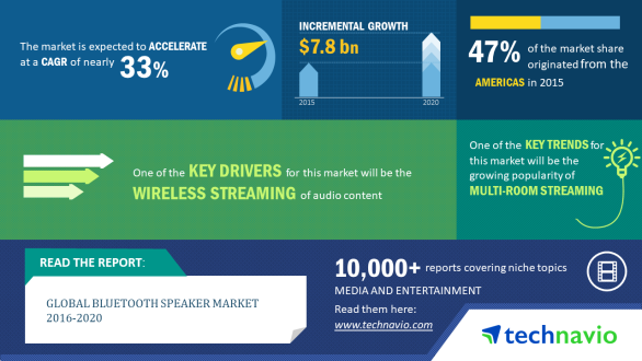 Bluetooth Speaker Market Share & Size, Industry Analysis