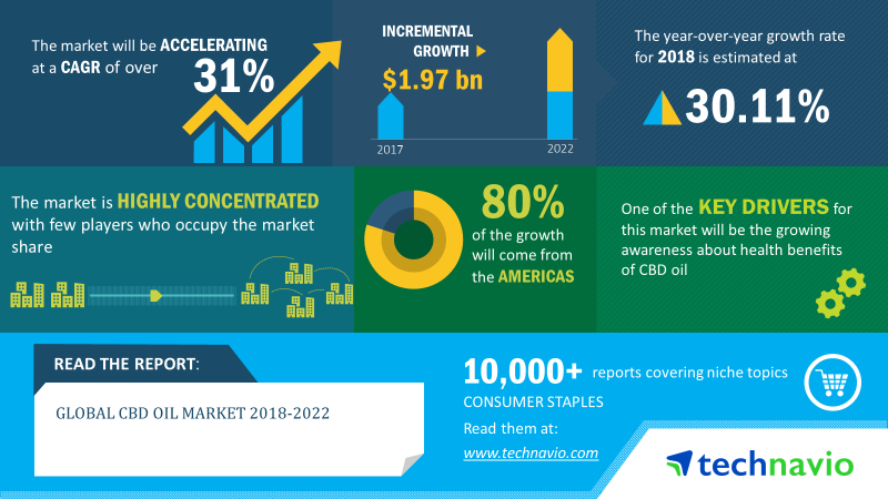 CBD Oil Market | Size, Share, Growth, Trends | Industry