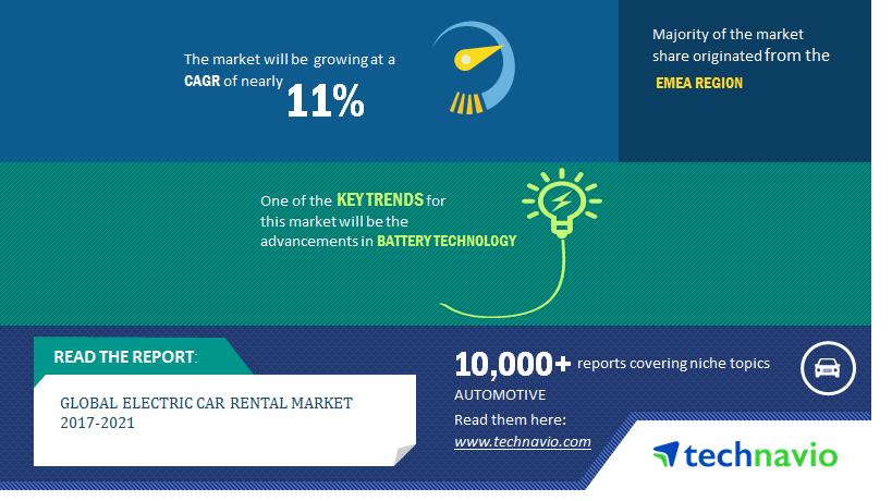 Electric Car Rental Market Electric Car Lease Market Market
