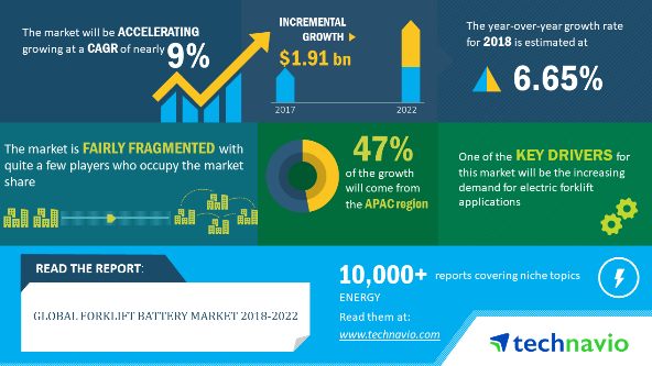 Forklift Battery Market Size, Share, Market Forecast