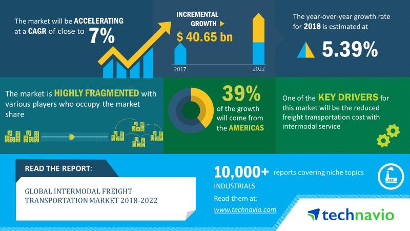 Intermodal Freight Transportation Market   Size, Share