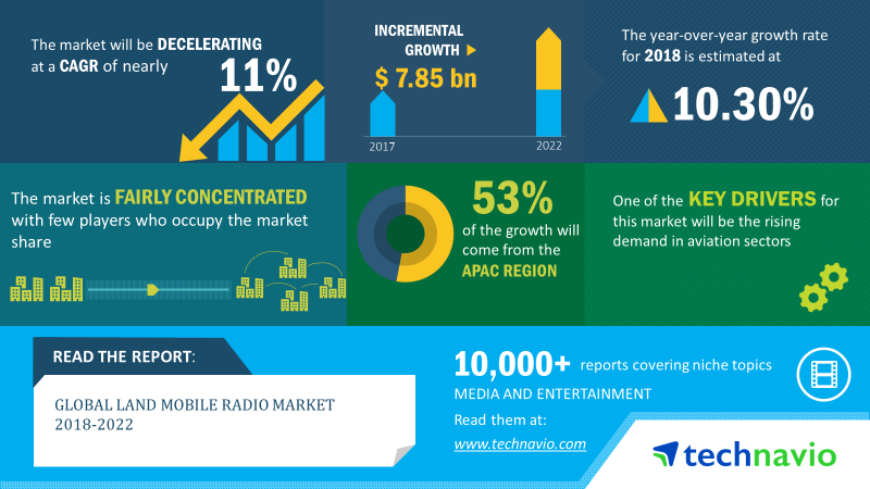 Land Mobile Radio Market | Size, Share, Growth, Trends | Industry