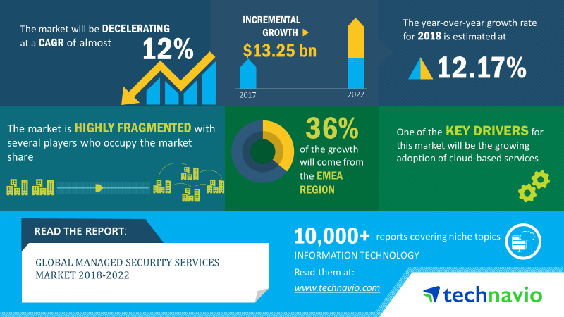 Managed Security Services Market | Size, Share, Growth