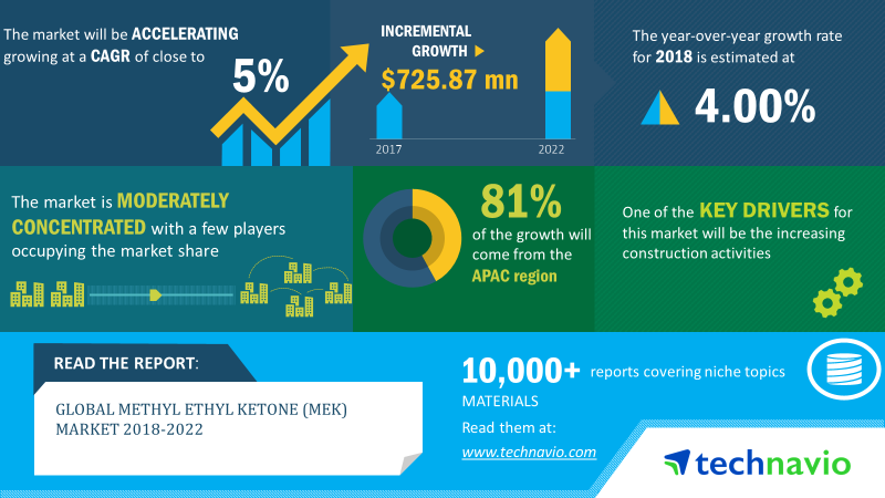 Methyl Ethyl Ketone Market | Size, Share, Growth, Trends