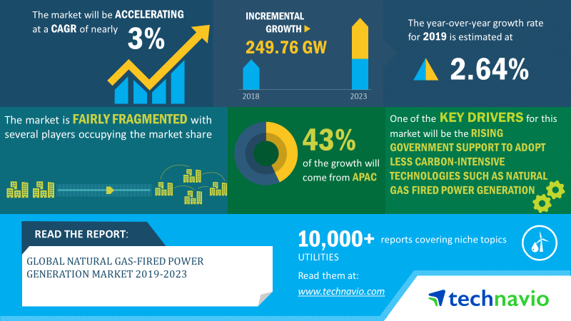 Natural Gas-Fired Power Generation Market