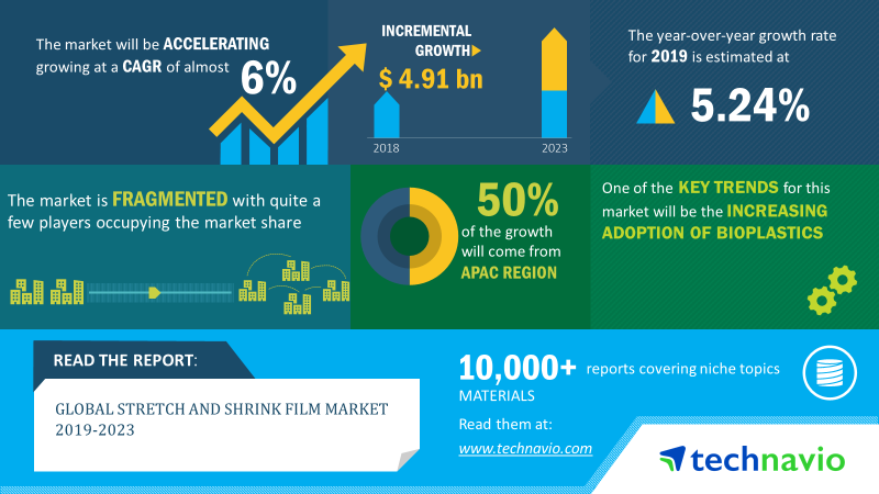 Stretch And Shrink Film Market | Size, Share, Trends