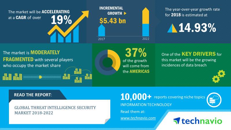 Threat Intelligence Security Market Size, Share, Market