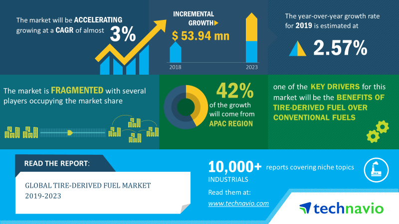 Tire Derived Fuel Market | Size, Share, Growth, Trends