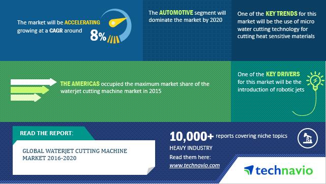 Waterjet Cutting Machine Industry trends, market research