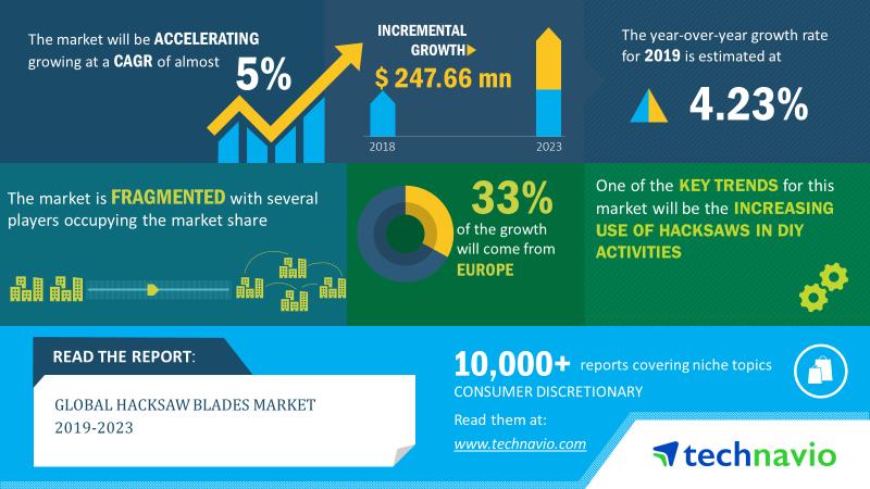 Hacksaw-Blades-Market