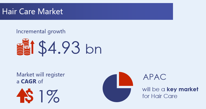 Hair-Care-Market-2020-2024-research