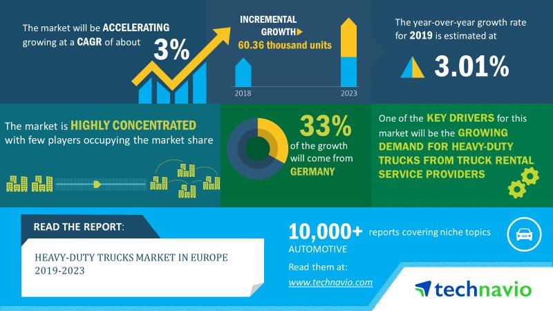 Heavy-duty Trucks Market in Europe
