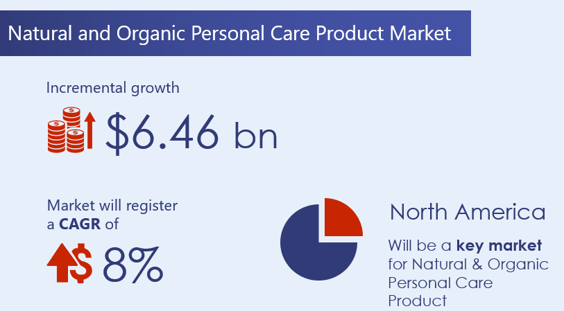 Natural-and-Organic-Personal-Care-Product-Market-2020-2024-research