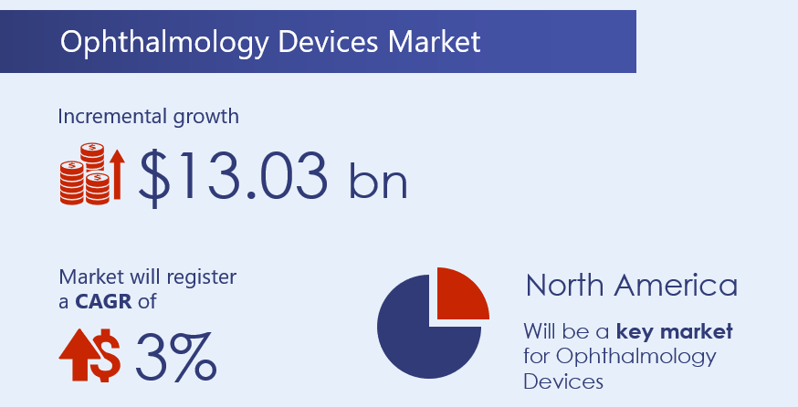 Ophthalmology-devices-market-2020-2024-research