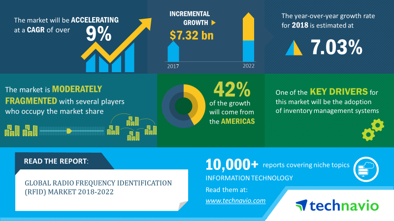 Radio Frequency Identification Market Size | Share, Growth