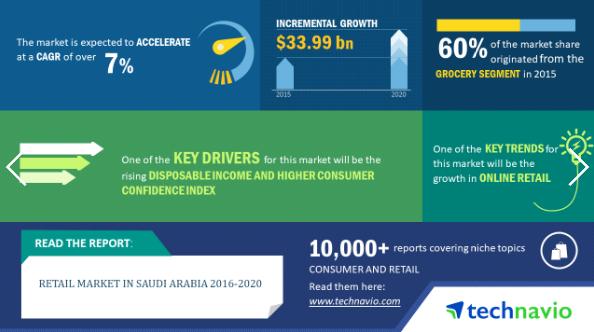 Retail Market In Saudi Arabia 2020 Market Research Reports