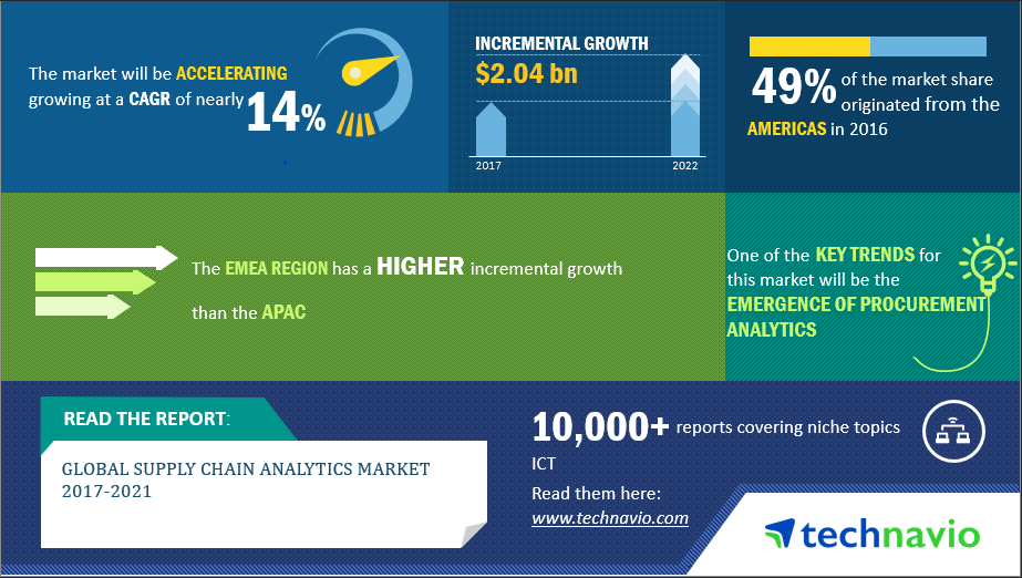 Supply Chain Analytics Market Research Report 2017, Industry