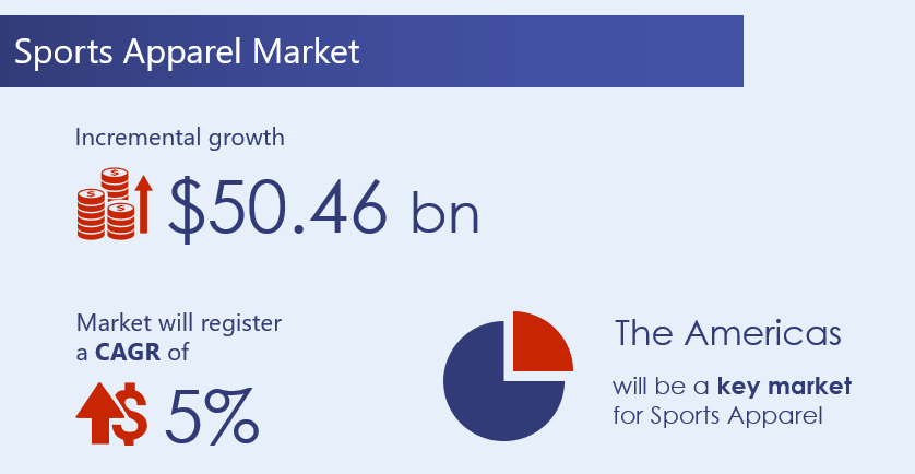 Sports-Apparel-Market-2020-2024-research