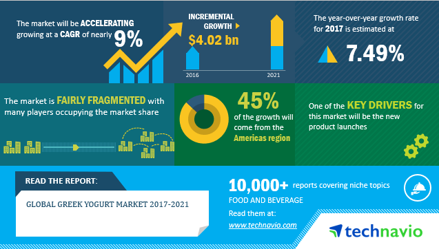 Greek Yogurt Market - Industry Analysis And Overview, Research