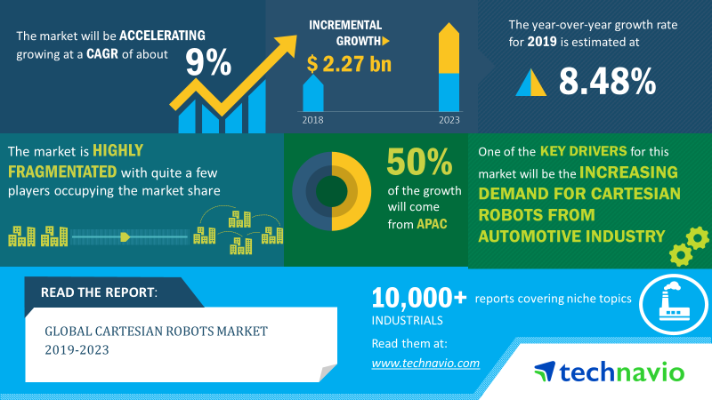 Cartesian Robot Market Share, Size, Industry Analysis