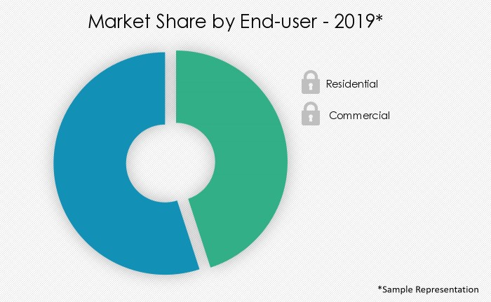 consumer-battery-market-share-by-distribution-channel