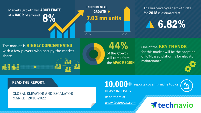 Elevator And Escalator Market | Size, Share, Growth, Trends