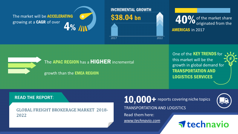Freight Brokerage Market Size | Share, Growth, Trends
