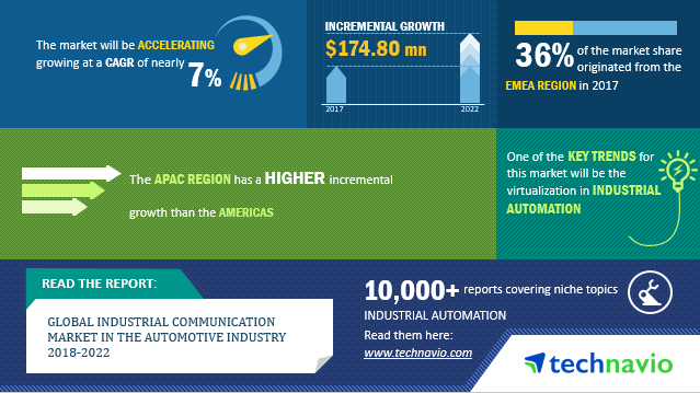 Industrial Communication Market | Size, Share, Growth