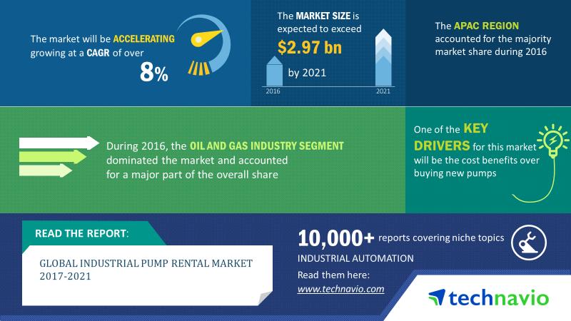 Industrial Pump Rental Market - Industry Report, Market