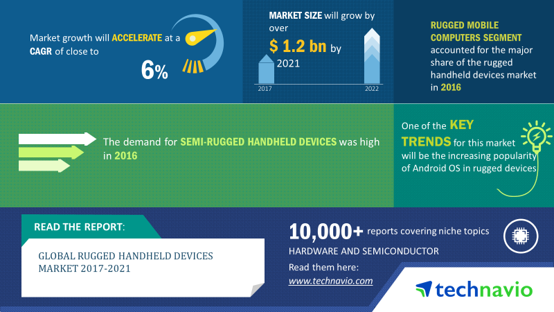 Overview Of The Global Rugged Handheld Devices Market