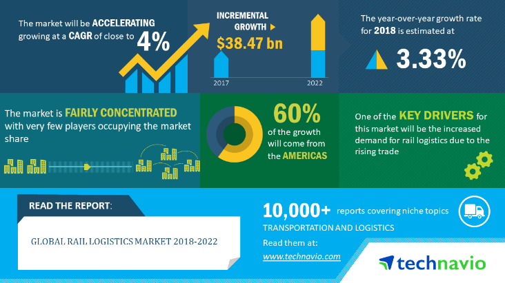 Rail Logistics Industry Analysis, Overview, Trends and Size -Technavio
