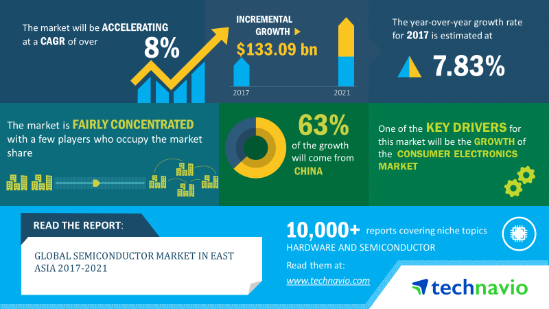Semiconductor market in East Asia, Semiconductor Manufacturers in