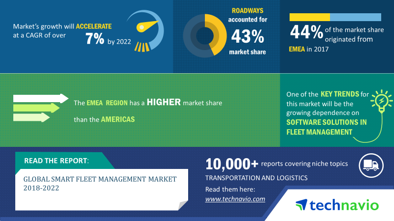 Smart Fleet Management Market | Size, Share, Growth, Trends