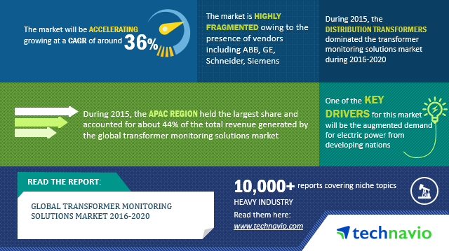 Transformer Monitoring Solutions Market - Industry Trends
