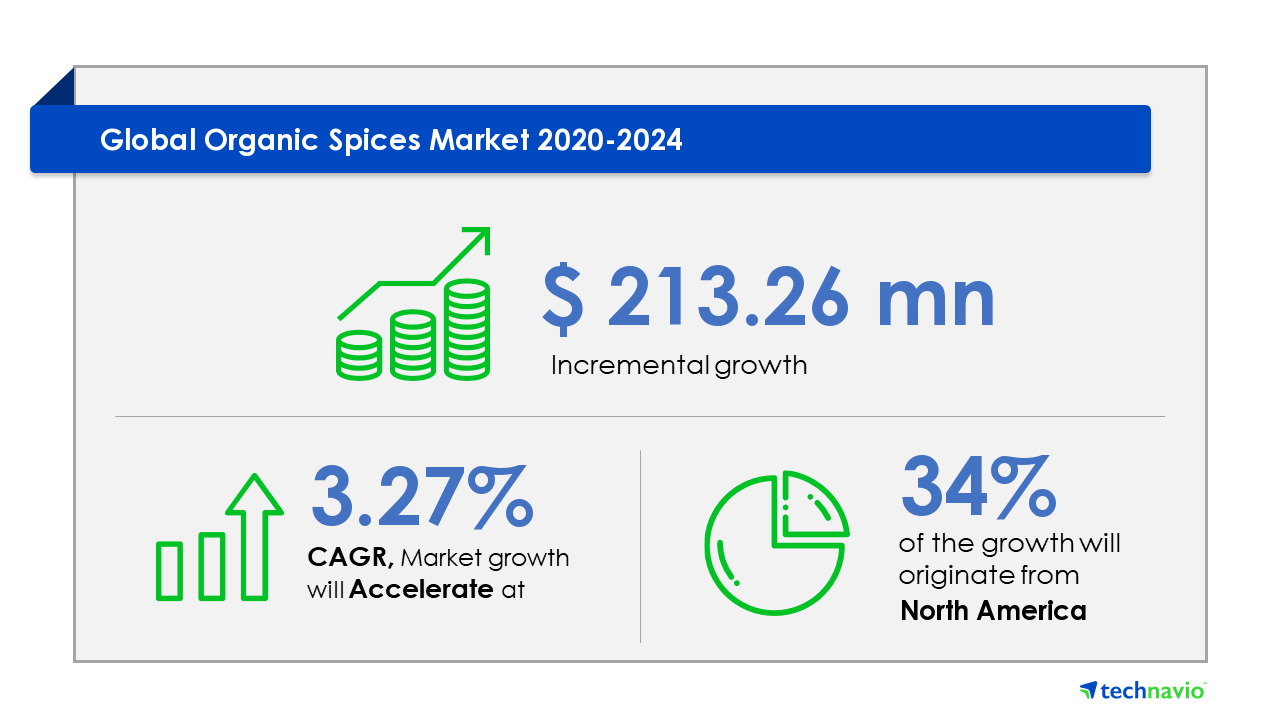 Organic Spices Market by Product, Distribution Channel, and Geography – Forecast and Analysis 2020-2024